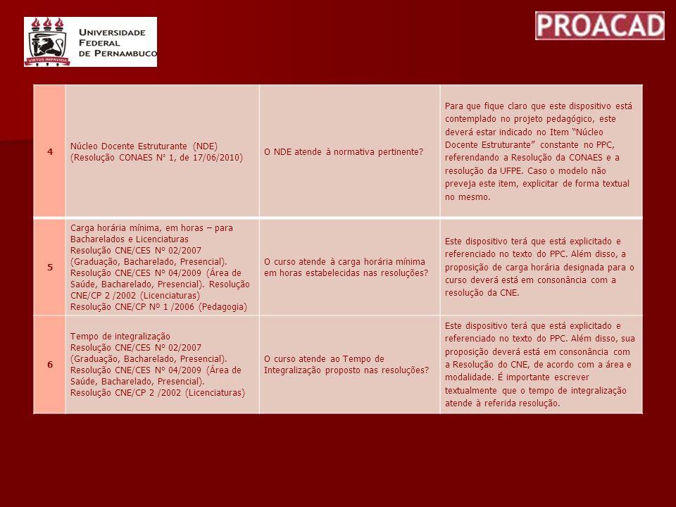 4 Núcleo Docente Estruturante (NDE) (Resolução CONAES N° 1, de 17/06/2010) O NDE atende à normativa pertinente