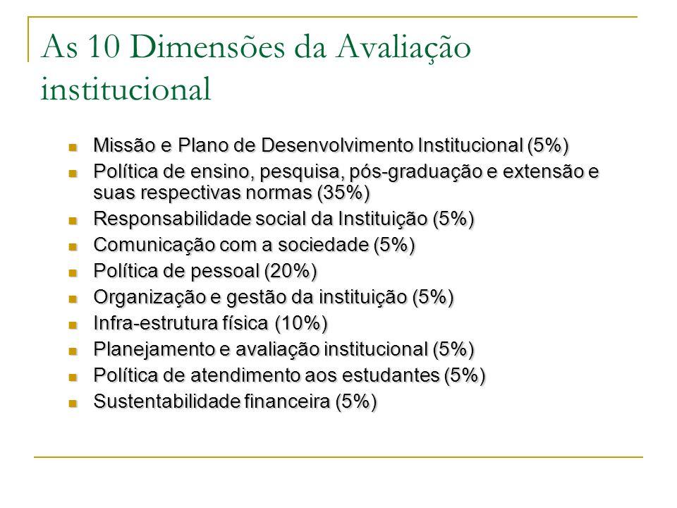 As 10 Dimensões da Avaliação institucional