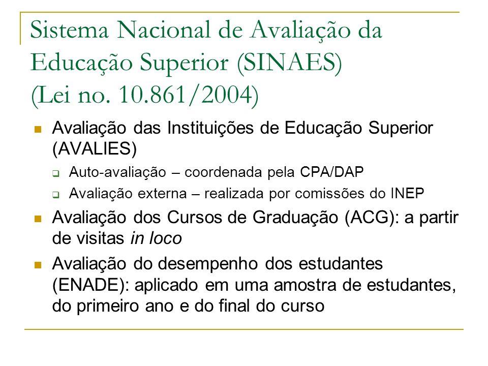 Sistema Nacional de Avaliação da Educação Superior (SINAES) (Lei no. 10.861/2004)