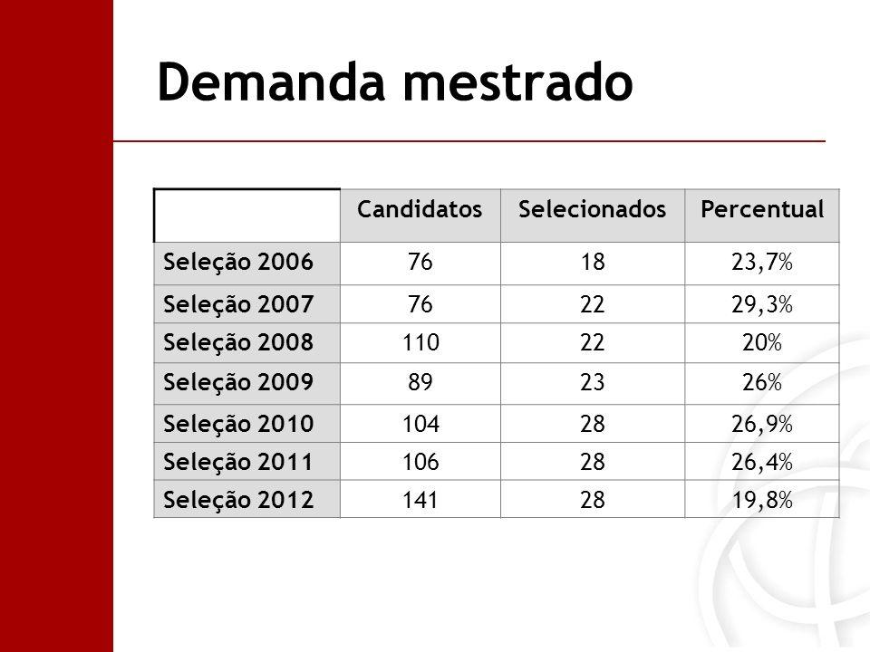 Demanda mestrado Candidatos Selecionados Percentual Seleção 2006 76 18