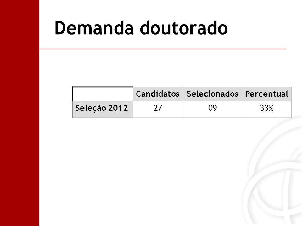 Demanda doutorado Candidatos Selecionados Percentual Seleção 2012 27