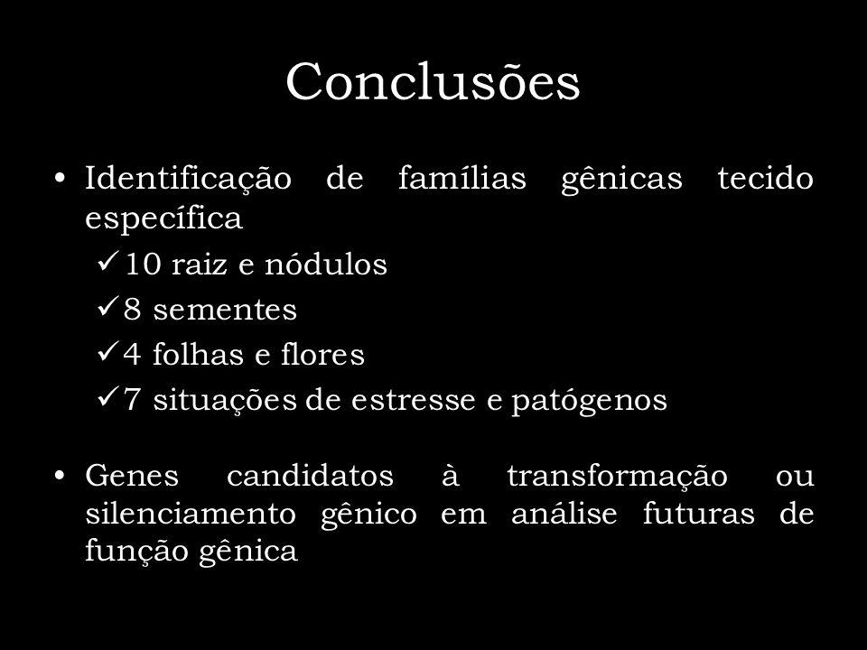 Conclusões Identificação de famílias gênicas tecido específica