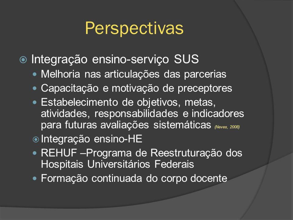 Perspectivas Integração ensino-serviço SUS