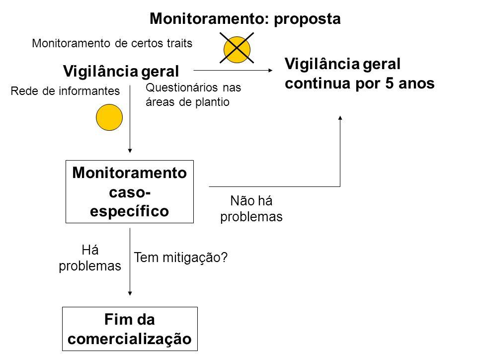 Monitoramento caso-específico Fim da comercialização