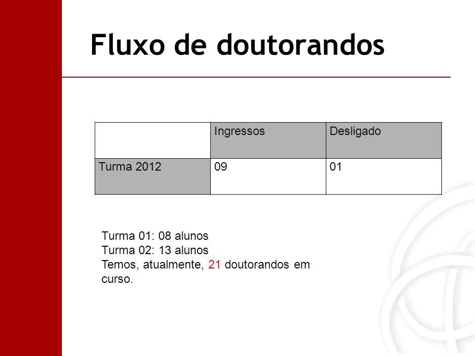 Fluxo de doutorandos Ingressos Desligado Turma 2012 09 01