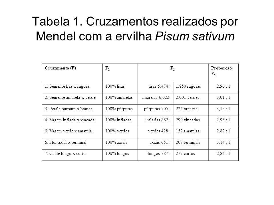 Tabela 1. Cruzamentos realizados por Mendel com a ervilha Pisum sativum