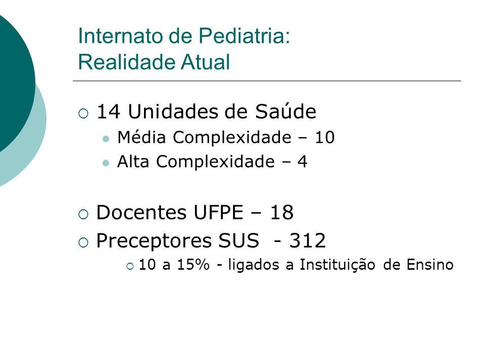 Internato de Pediatria: Realidade Atual