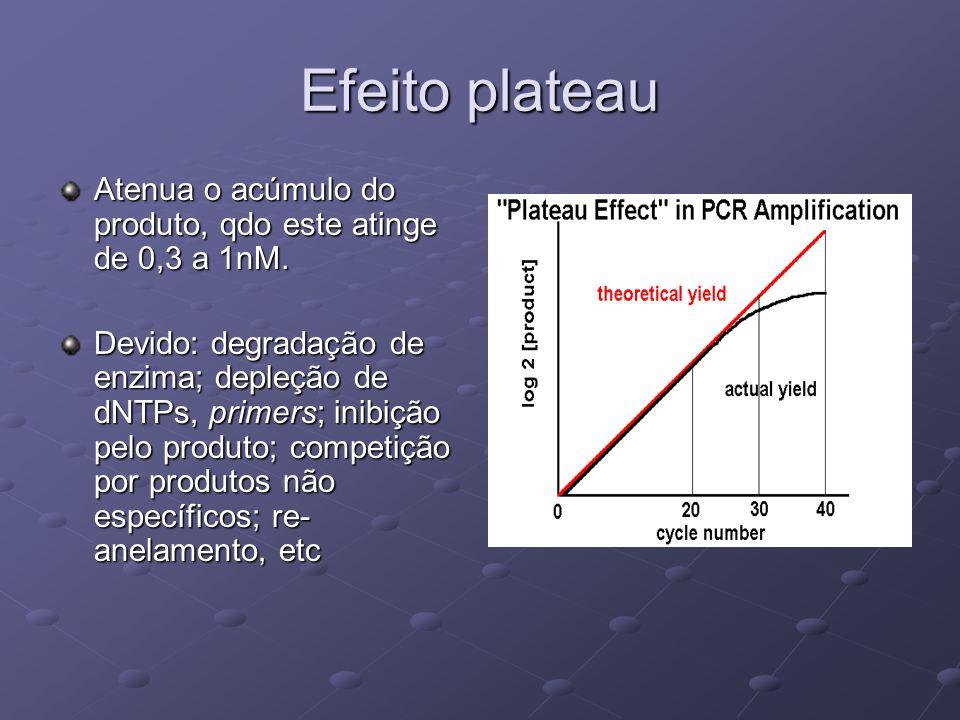 Efeito plateau Atenua o acúmulo do produto, qdo este atinge de 0,3 a 1nM.
