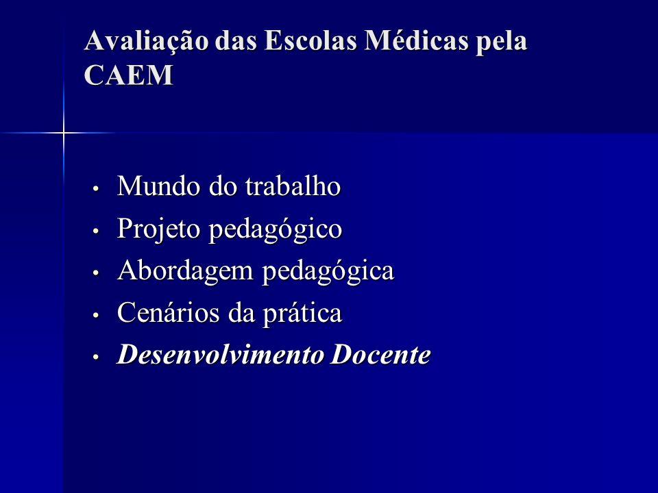 Avaliação das Escolas Médicas pela CAEM
