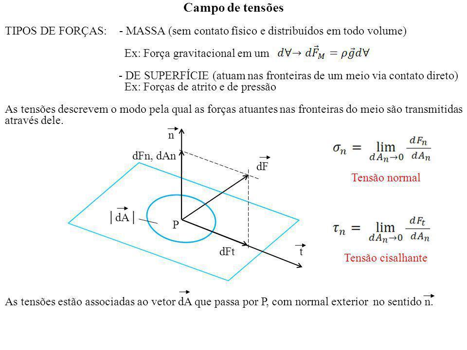 Campo de tensões TIPOS DE FORÇAS: - MASSA (sem contato físico e distribuídos em todo volume) Ex: Força gravitacional em um.