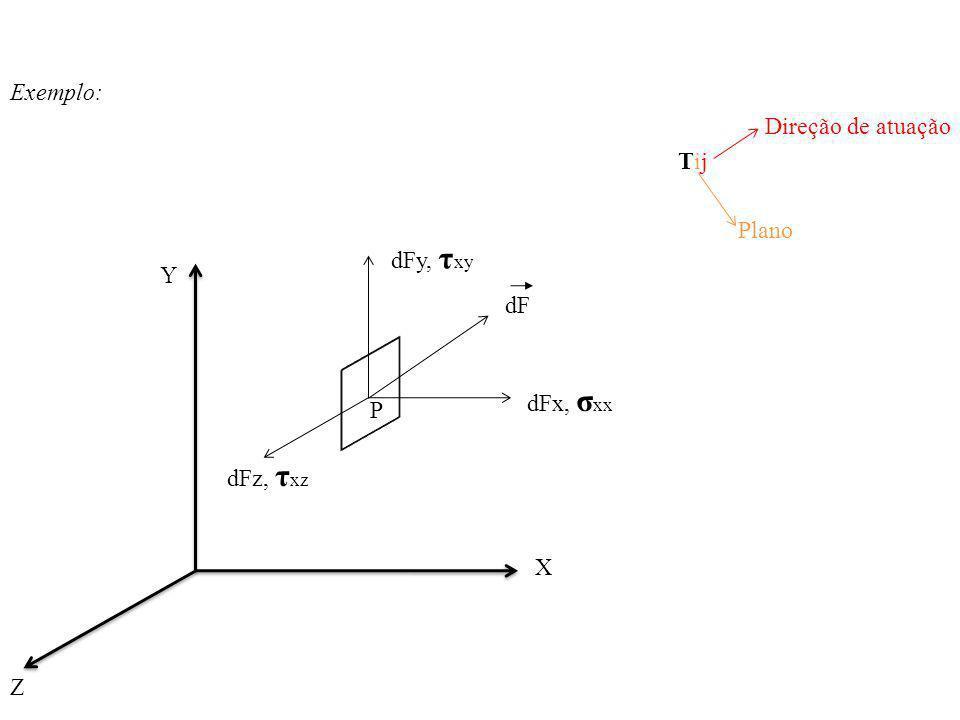 Exemplo: Direção de atuação Tij Plano dFy, τxy Y dF dFx, σxx P dFz, τxz X Z
