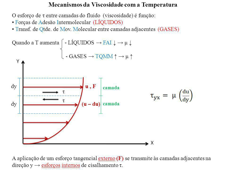 Mecanismos da Viscosidade com a Temperatura
