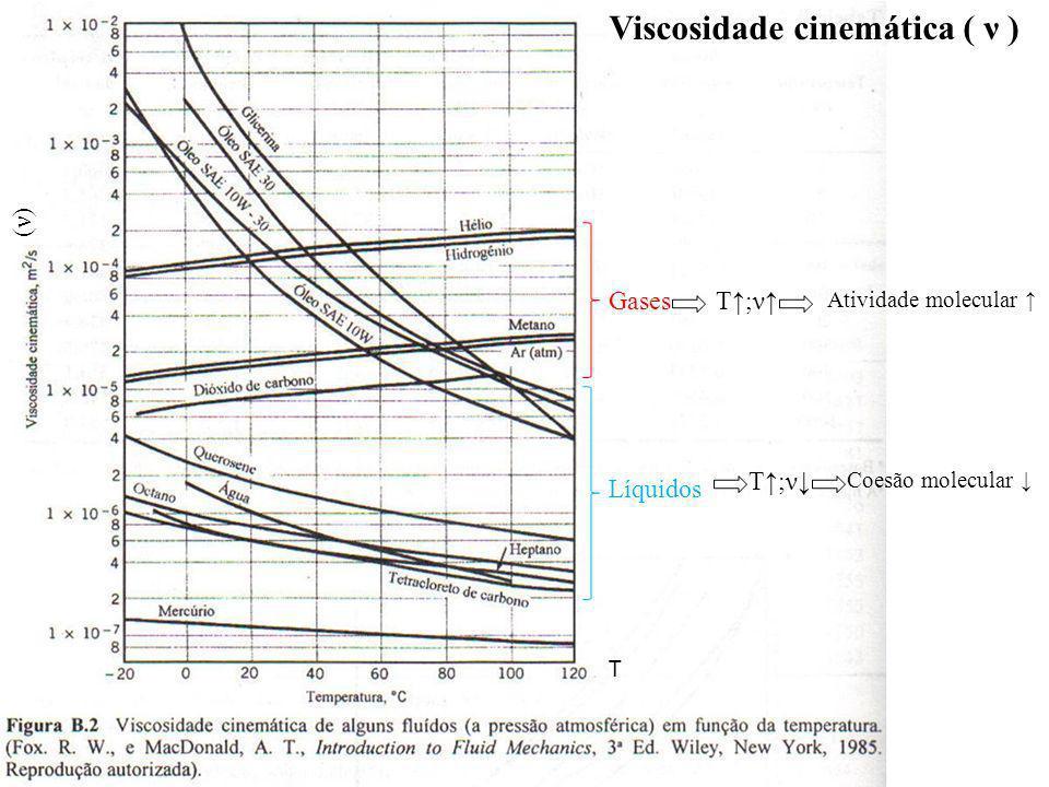 Viscosidade cinemática ( ν )