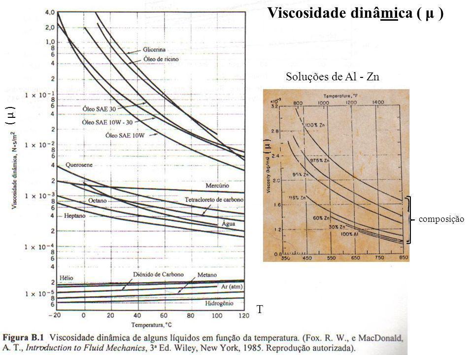 Viscosidade dinâmica ( μ )