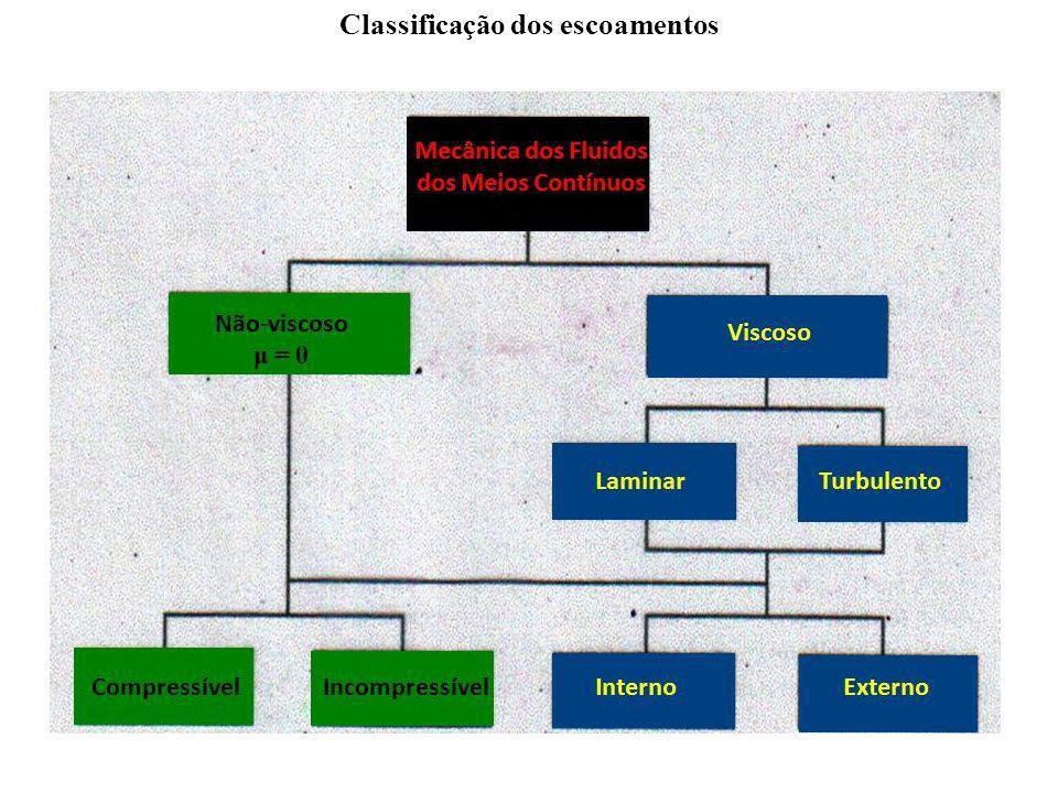 Classificação dos escoamentos