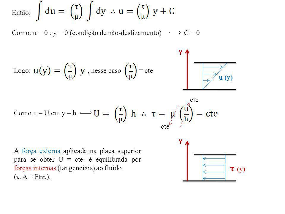τ (y) Então: Como: u = 0 ; y = 0 (condição de não-deslizamento) C = 0