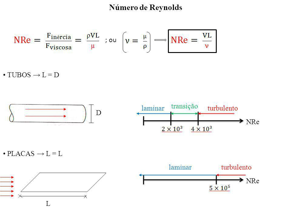 Número de Reynolds • TUBOS → L = D • PLACAS → L = L ; ou transição
