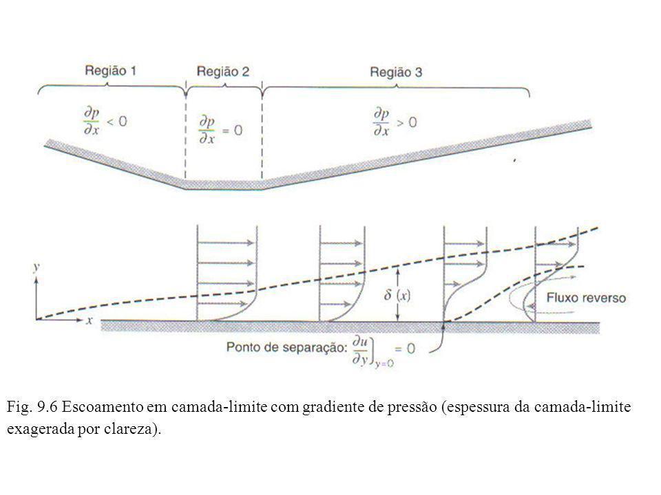 Fig. 9.6 Escoamento em camada-limite com gradiente de pressão (espessura da camada-limite