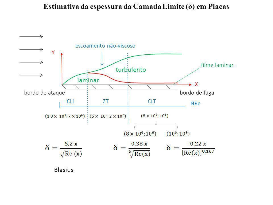 Estimativa da espessura da Camada Limite (δ) em Placas