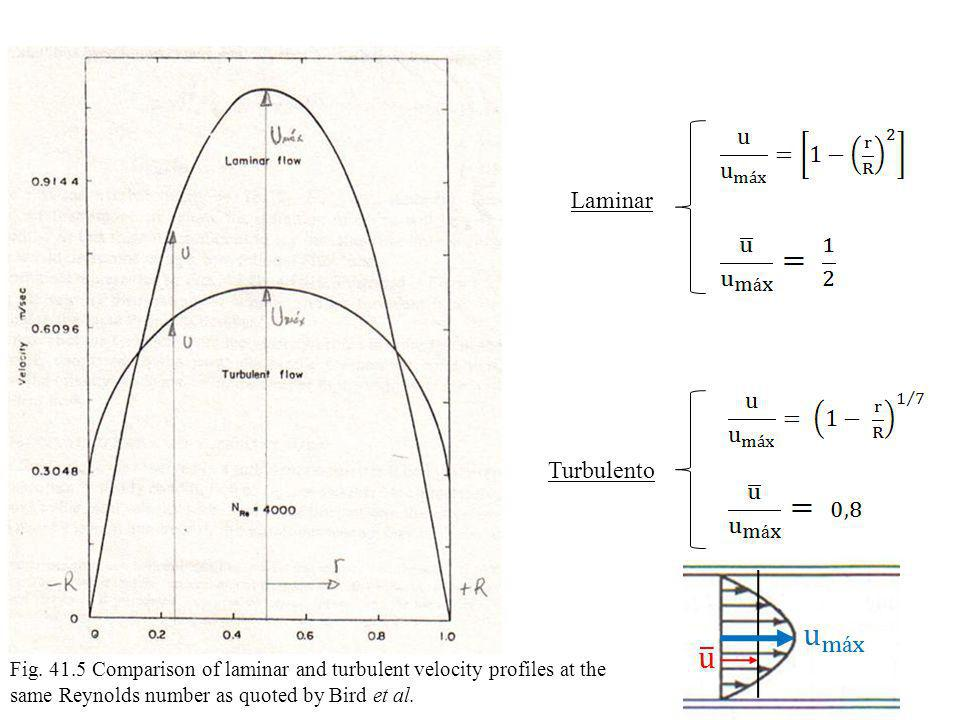 Laminar Turbulento. Fig. 41.5 Comparison of laminar and turbulent velocity profiles at the.