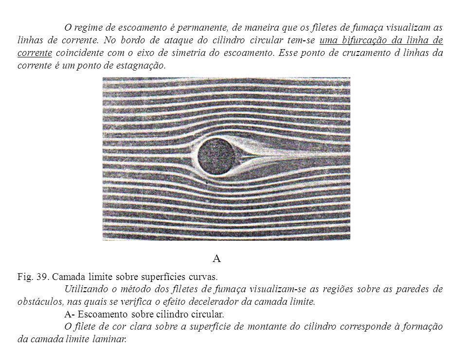 O regime de escoamento é permanente, de maneira que os filetes de fumaça visualizam as linhas de corrente. No bordo de ataque do cilindro circular tem-se uma bifurcação da linha de corrente coincidente com o eixo de simetria do escoamento. Esse ponto de cruzamento d linhas da corrente é um ponto de estagnação.