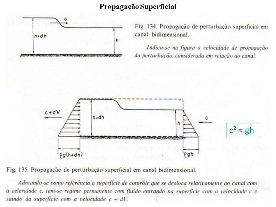 Propagação Superficial