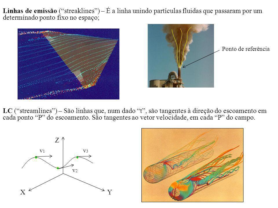 Linhas de emissão ( streaklines ) – É a linha unindo partículas fluidas que passaram por um determinado ponto fixo no espaço;