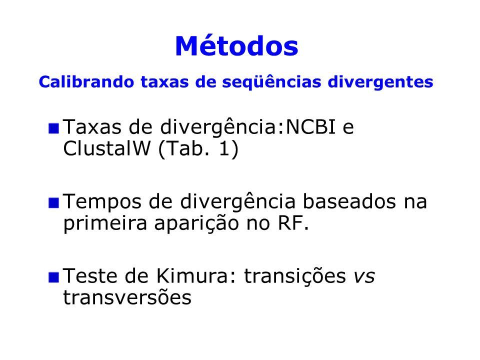 Métodos Calibrando taxas de seqüências divergentes