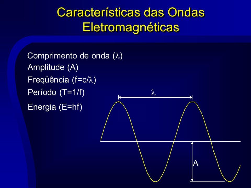 Características das Ondas Eletromagnéticas