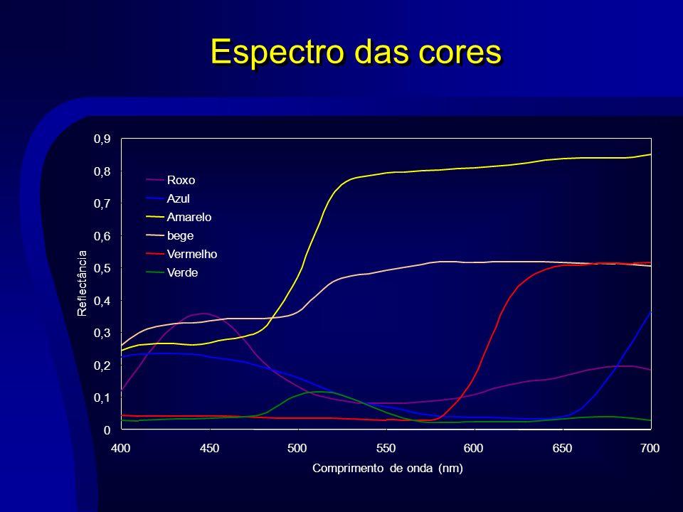 Espectro das cores 0,1. 0,2. 0,3. 0,4. 0,5. 0,6. 0,7. 0,8. 0,9. 400. 450. 500. 550. 600.
