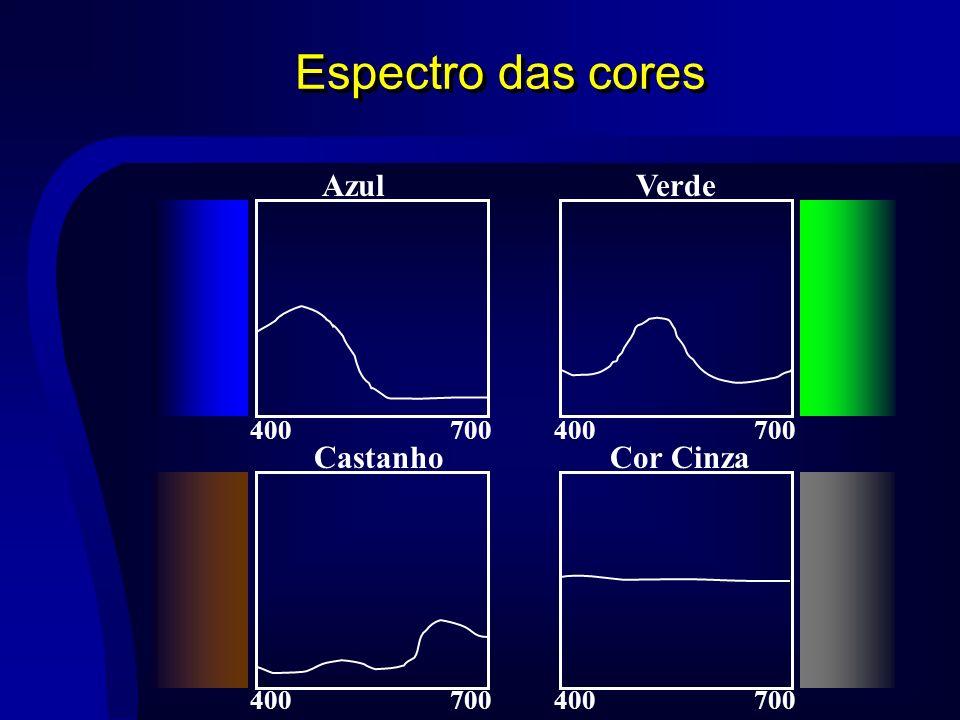 Espectro das cores Azul Verde Castanho Cor Cinza 400 700 400 700 400