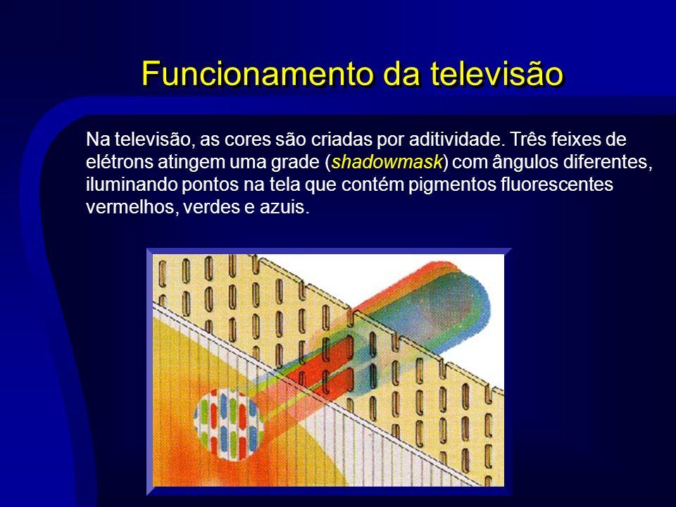 Funcionamento da televisão