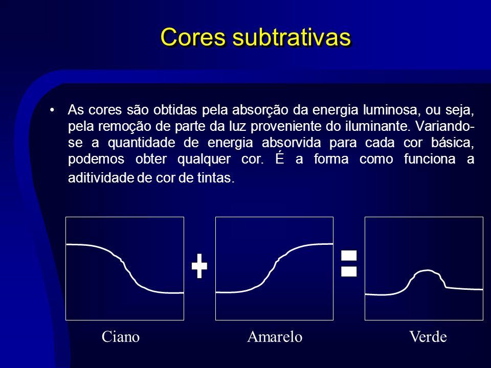 Cores subtrativas = + Ciano Amarelo Verde