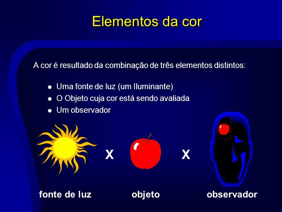 Elementos da cor X X observador fonte de luz objeto