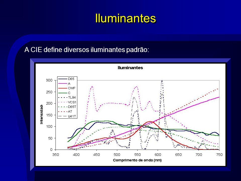 Iluminantes A CIE define diversos iluminantes padrão: