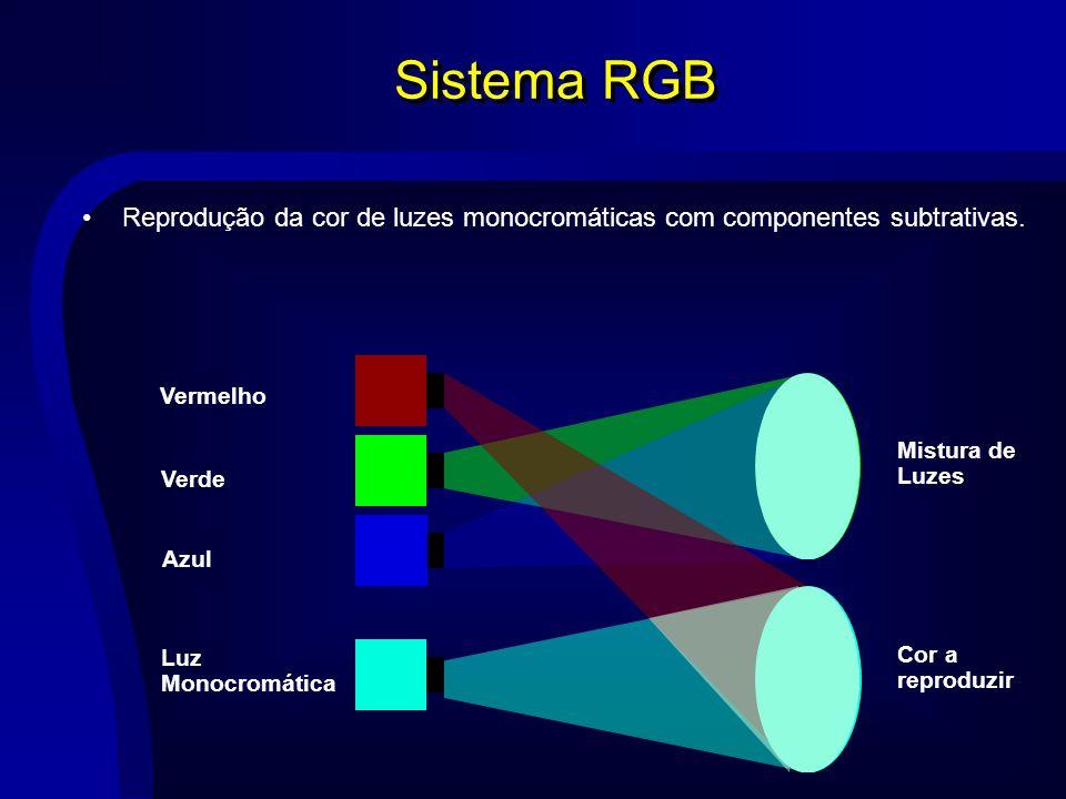 Sistema RGB Reprodução da cor de luzes monocromáticas com componentes subtrativas. Vermelho. Mistura de.