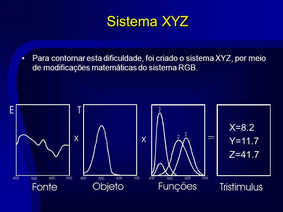 Sistema XYZ Para contornar esta dificuldade, foi criado o sistema XYZ, por meio de modificações matemáticas do sistema RGB.