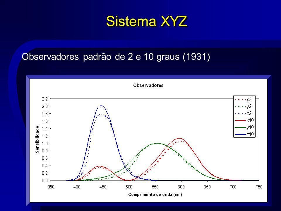 Sistema XYZ Observadores padrão de 2 e 10 graus (1931)