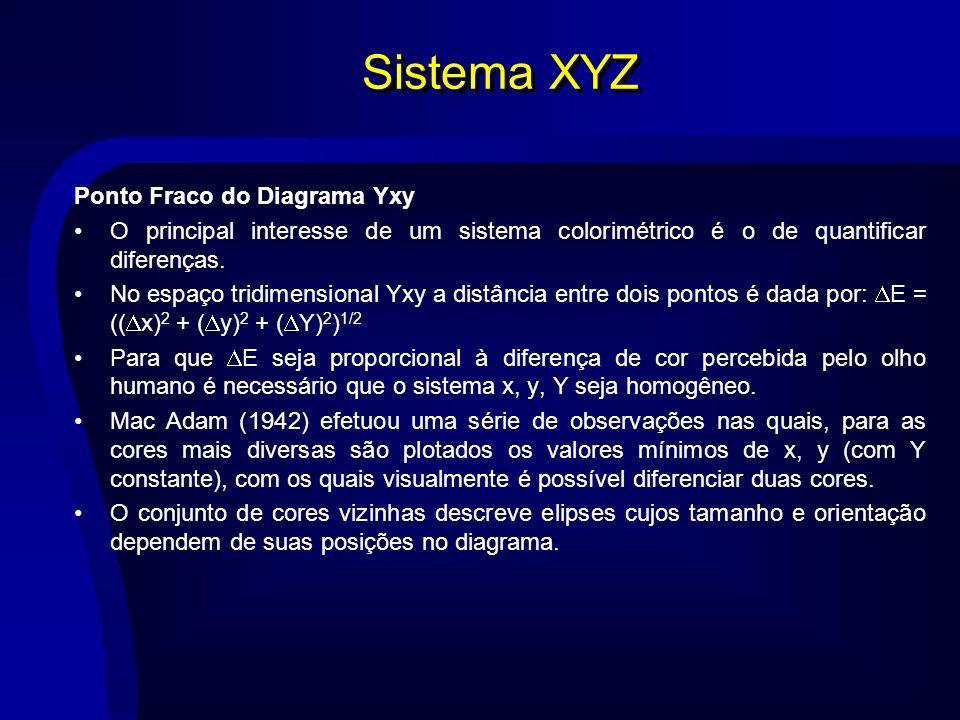 Sistema XYZ Ponto Fraco do Diagrama Yxy