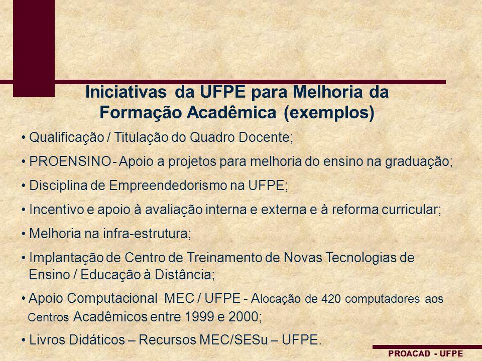 Iniciativas da UFPE para Melhoria da Formação Acadêmica (exemplos)