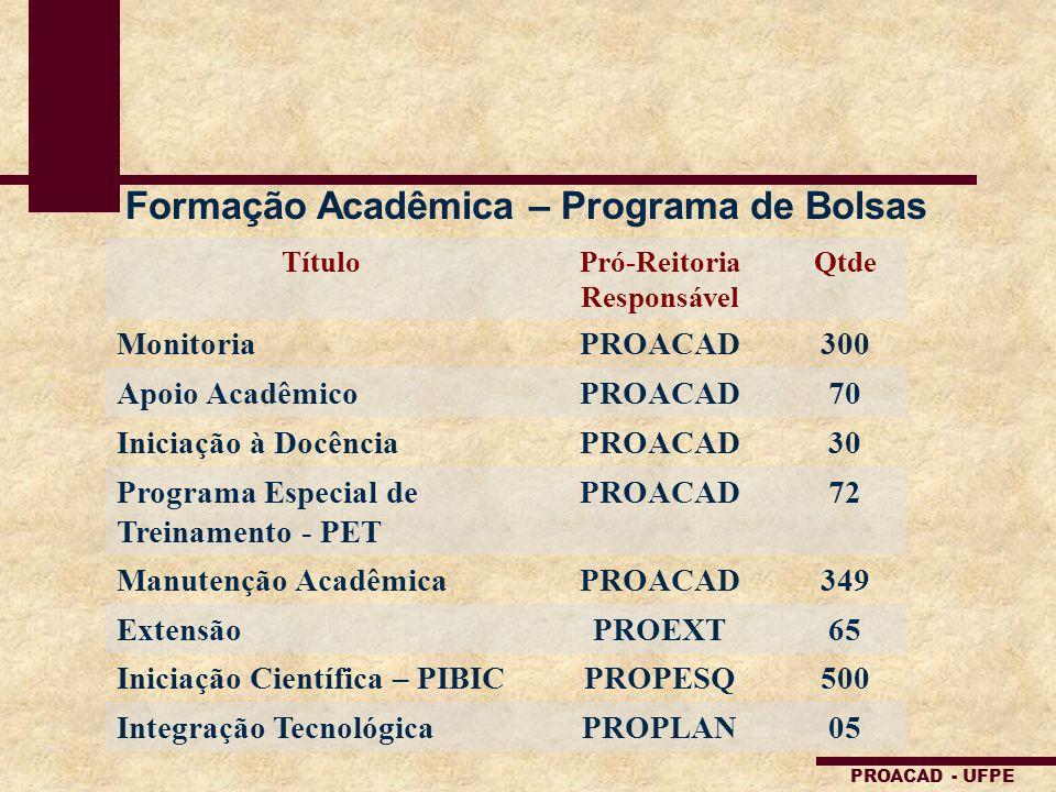 Formação Acadêmica – Programa de Bolsas Pró-Reitoria Responsável