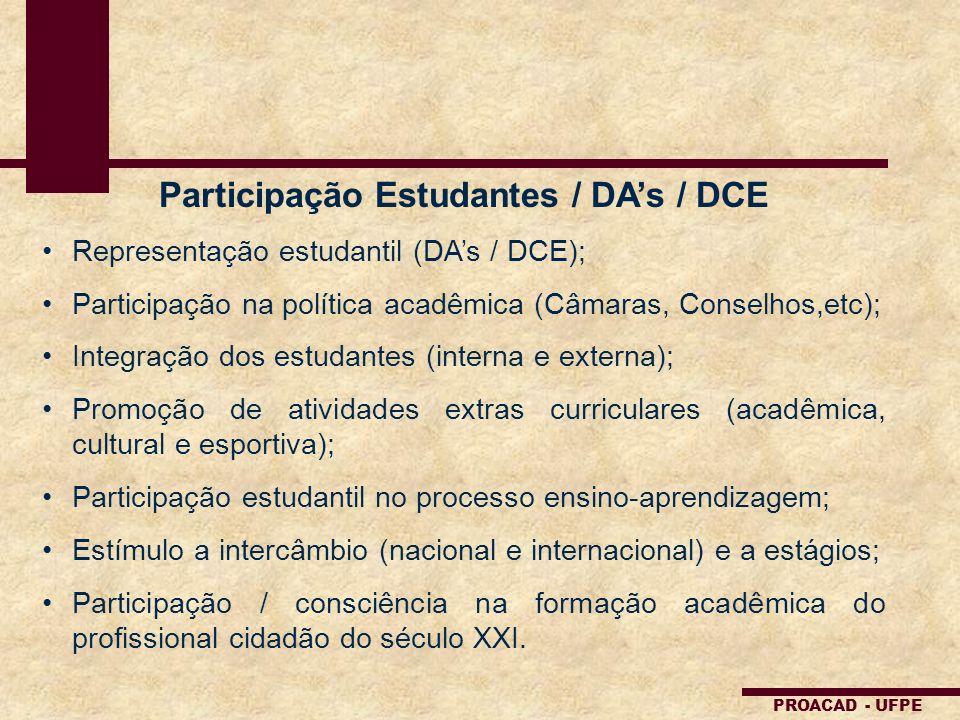 Participação Estudantes / DA's / DCE