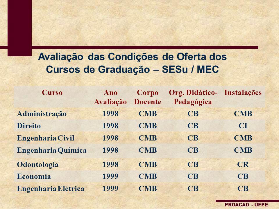 Avaliação das Condições de Oferta dos Cursos de Graduação – SESu / MEC