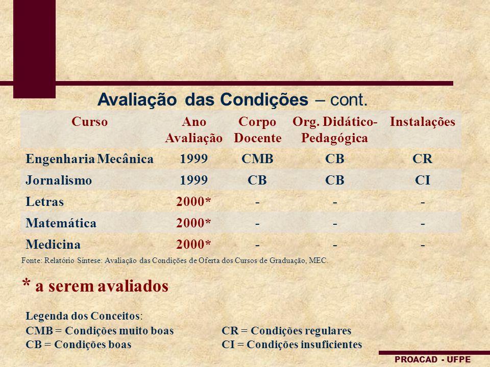 Org. Didático-Pedagógica