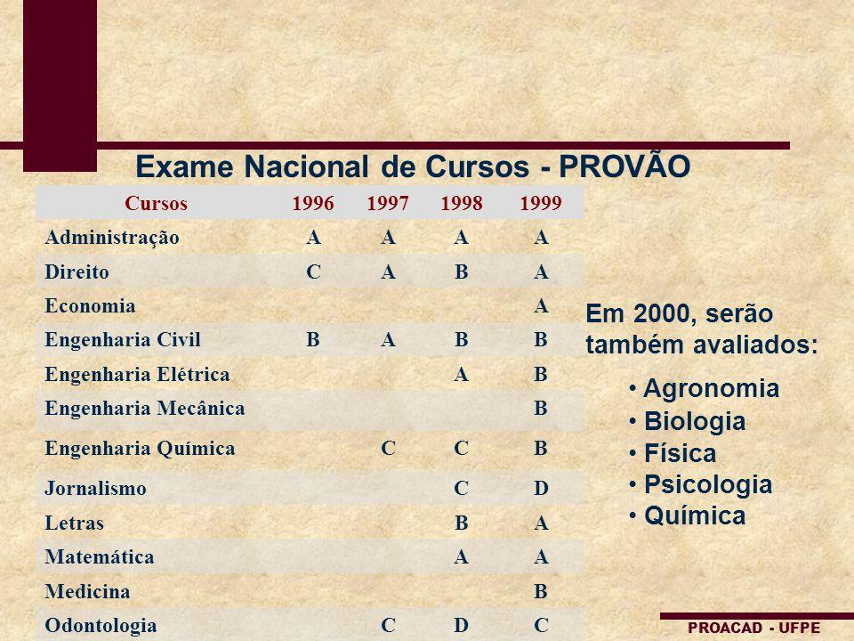 Exame Nacional de Cursos - PROVÃO