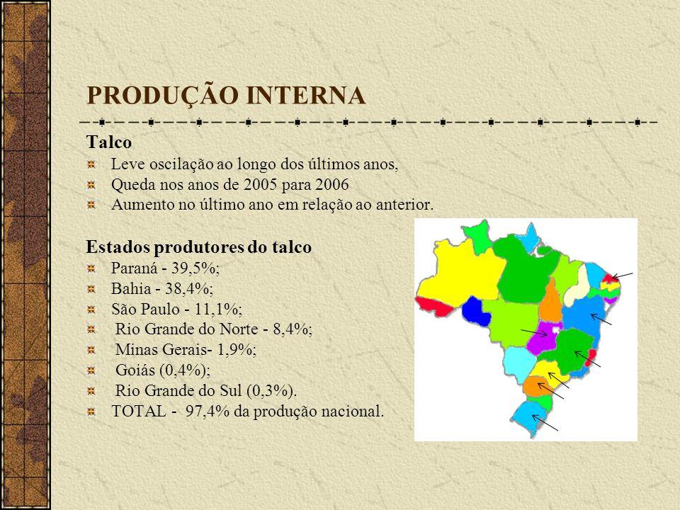 PRODUÇÃO INTERNA Talco Estados produtores do talco