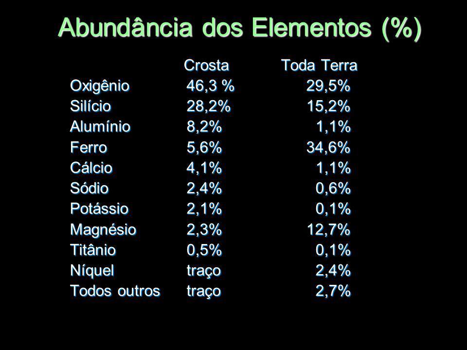 Abundância dos Elementos (%)
