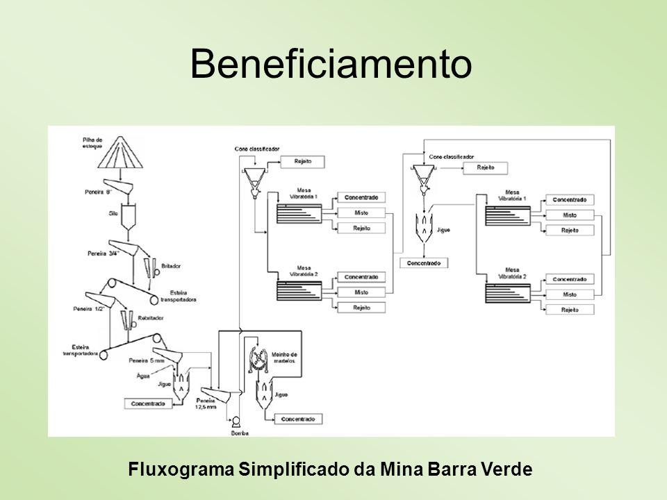 Fluxograma Simplificado da Mina Barra Verde