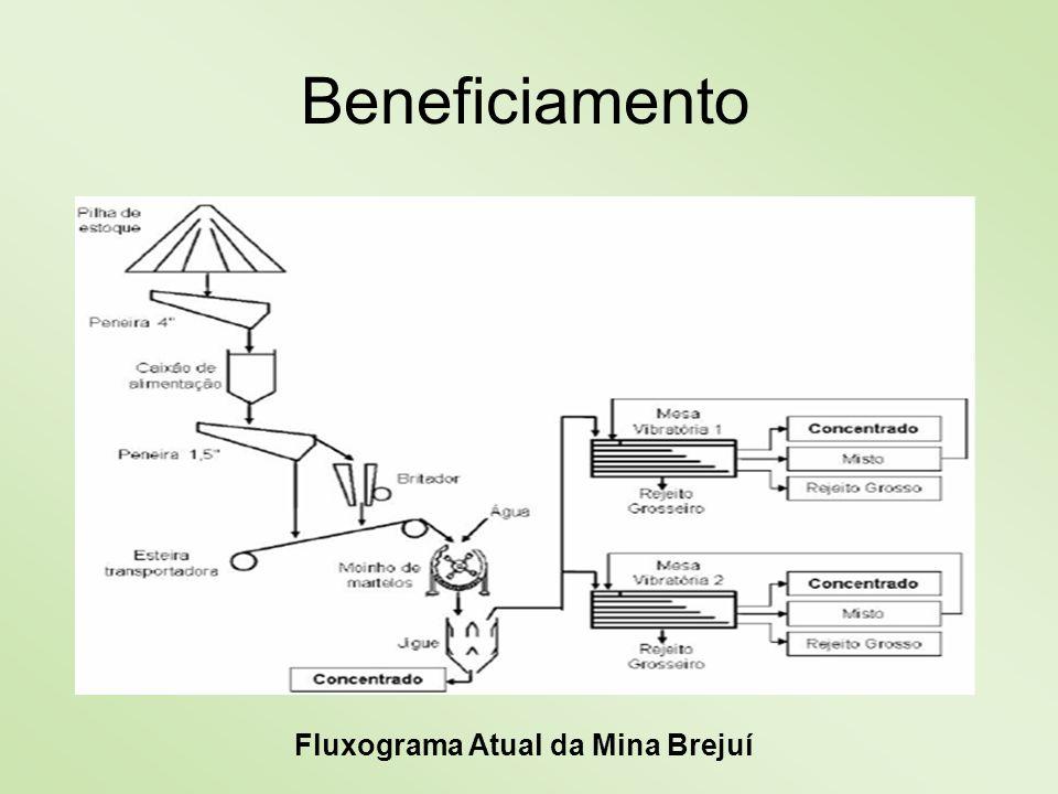Fluxograma Atual da Mina Brejuí