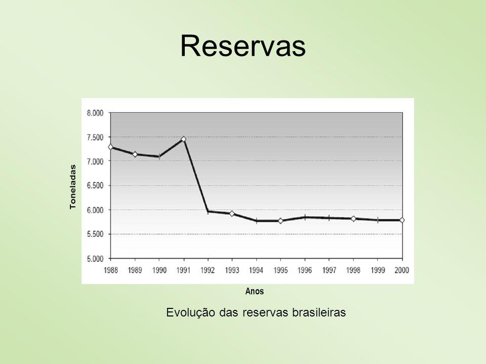 Evolução das reservas brasileiras